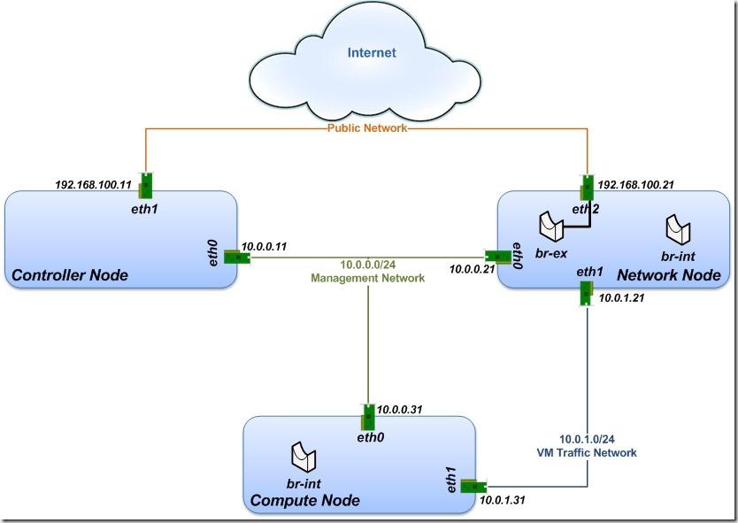 network-topo